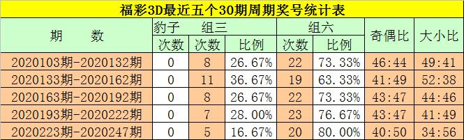 [新浪彩票]钟玄福彩3D第248期预测:奇偶比看2-1
