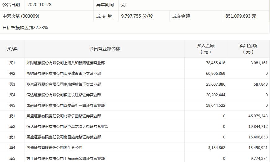 """中天火箭上演""""天地板"""" 湘财证券两营业部买入1.39亿元"""