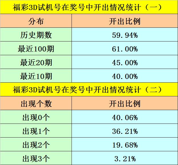 [新浪彩票]阿旺福彩3D第250期预测:个位看03457