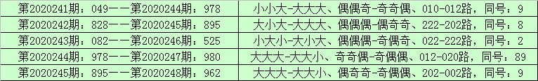 [新浪彩票]李山排列三249期分析:六码复式014567