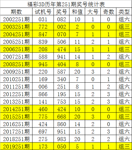[新浪彩票]唐龙福彩3D第251期预测:大小比看1-2