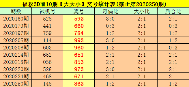 [新浪彩票]司马千福彩3D第251期预测:奇偶比看1-2