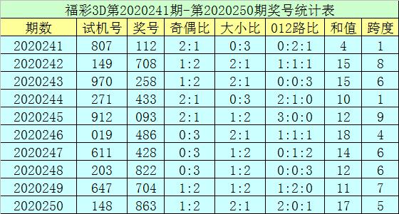 [新浪彩票]郑飞福彩3D第251期预测:绝杀两码5 9
