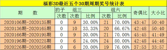 [新浪彩票]钟玄福彩3D第251期预测:奇偶比看2-1