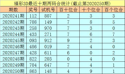 [新浪彩票]秀才福彩3D第251期预测:单挑一注183