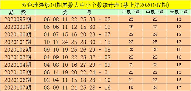[新浪彩票]强哥双色球108期推荐:小尾号蓝球热出