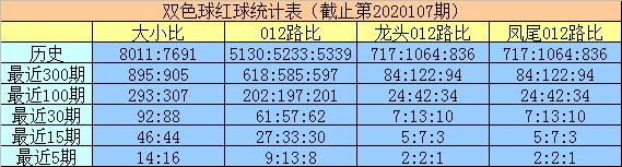 [新浪彩票]明皇双色球108期推荐:蓝球2码05 08