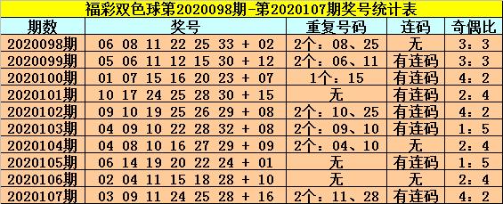 [新浪彩票]龙山双色球108期推荐:红球连码22 23