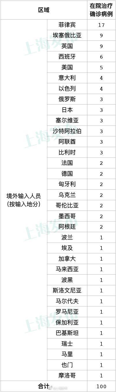 31日上海新增5例境外输入确诊病例图片