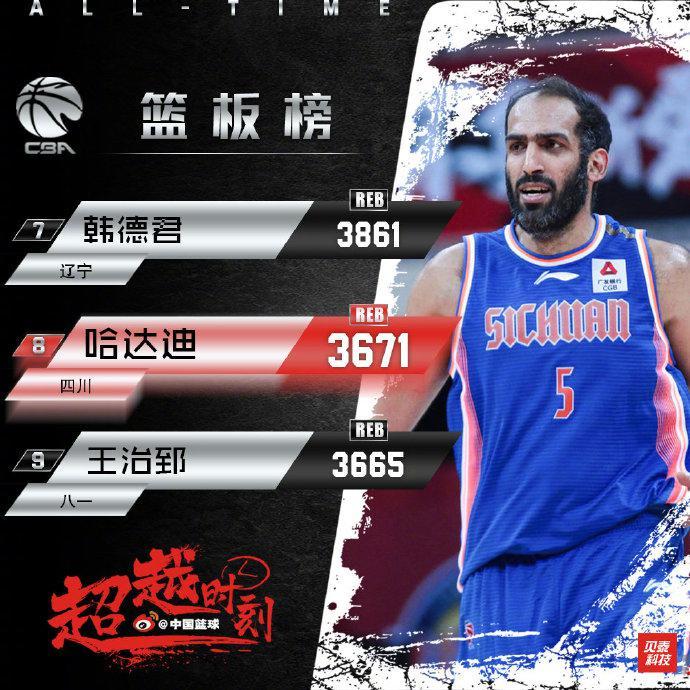 制霸内线!哈达迪超越王治郅升历史篮板榜第8