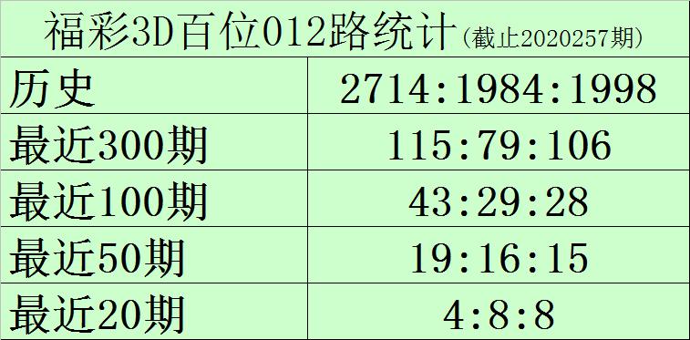 [新浪彩票]黑天鹅福彩3D第258期预测:十位看好中号
