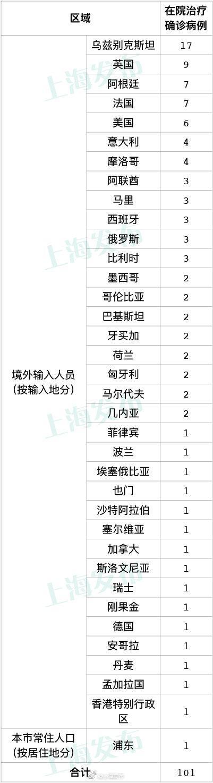 11月9日上海新增1例本地确诊病例 4例境外输入病例图片