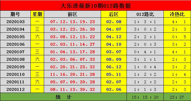 [新浪彩票]李杰天大乐透113期预测:冷热比2-3
