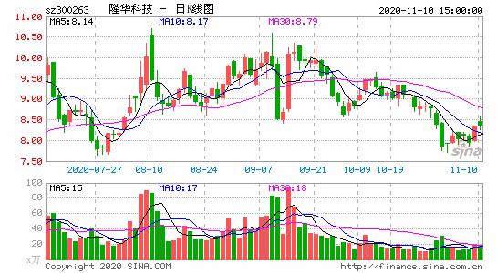 隆华科技拟1.39亿收购科博思23.19%股权