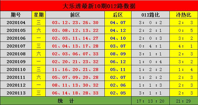[新浪彩票]李杰大乐透114期预测:前区冷热比2-3