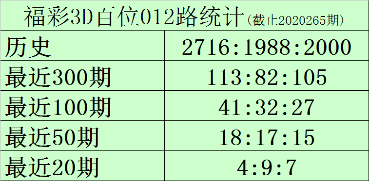 [新浪彩票]黑天鹅福彩3D第266期预测:十位看好中号