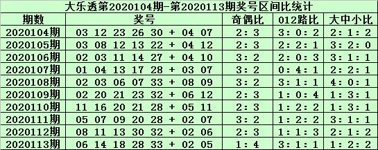 [新浪彩票]郑飞大乐透114期预测:前区中号胆码20
