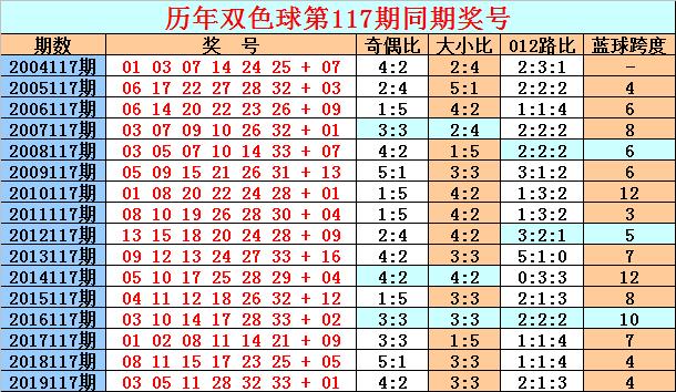 117期天星双色球预测奖号:红球首尾号参考