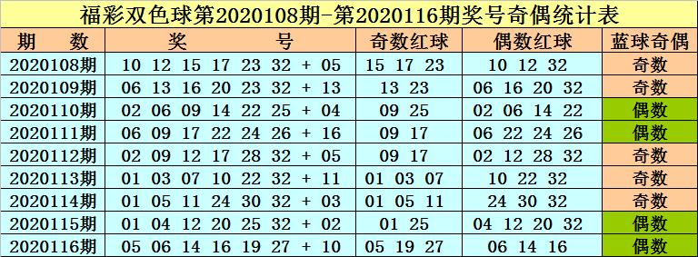 117期李晓天双色球预测奖号:红球首尾号码参考