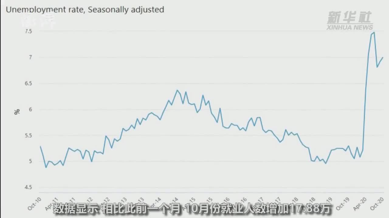澳大利亚10月份失业率升至7.0%