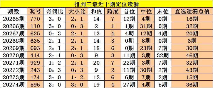 275期老杨排列三预测:百十个位冷热分析