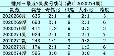 275期杨波排列三预测:组六复式推荐