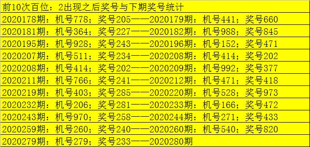 280期老郑福彩3D预测奖号:百十个位参考