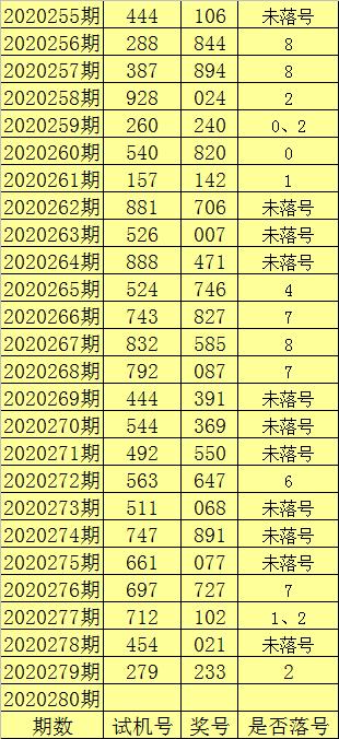 280期陈亮福彩3D预测奖号:金胆推荐