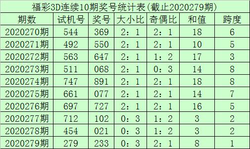 280期李笑岚福彩3D预测奖号:杀一码推荐