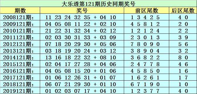 121期李太阳大乐透预测奖号:前区必杀尾数