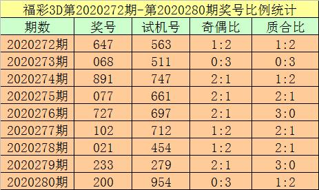 281期杨光福彩3D预测奖号:跨度分析