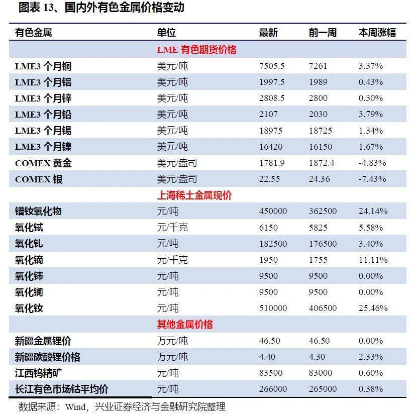 【兴证策略|中观行业景气跟踪】上游原材料价格齐升,商品房成交面积环比大增