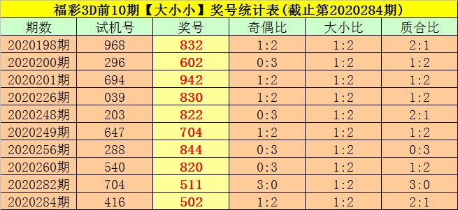 285期司马千福彩3D预测奖号:质合比分析