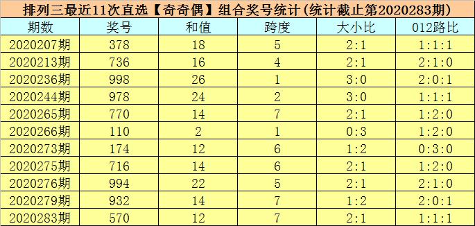 284期司马千排列三预测奖号:号码频次分析