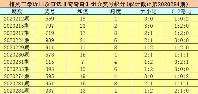 285期司马千排列三预测奖号:跨度和值分析
