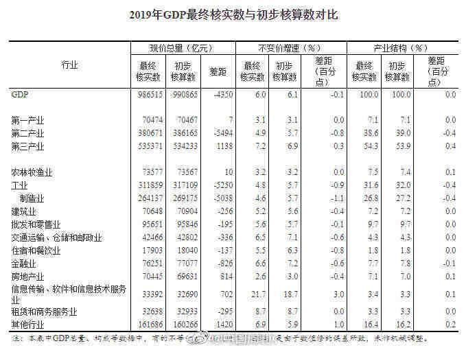 国家统计局:2019年GDP最终核实数为986515亿元图片