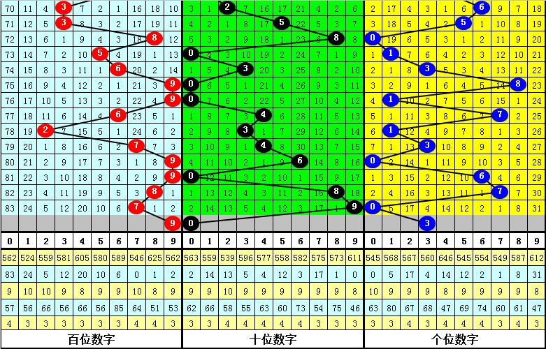 015期陆毅排列三预测奖号:遗漏频次分析