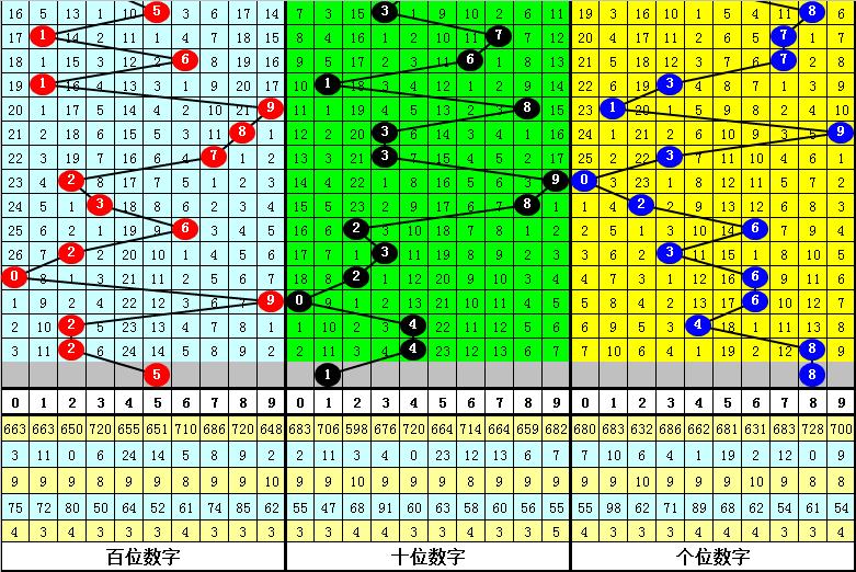 015期发哥福彩3D预测奖号:奇数期奖号统计