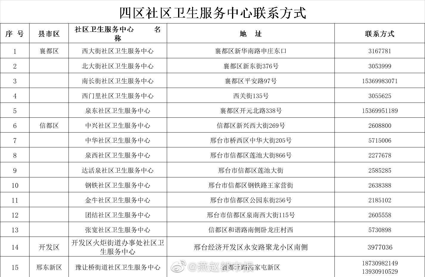 河北邢台社区卫生服务中心联系方式发布图片