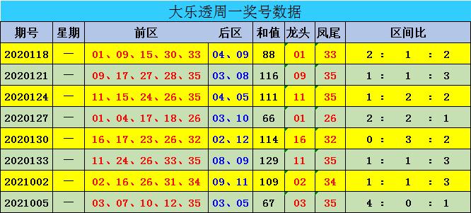 008期迈久忠大乐透预测奖号:前三区走势分析