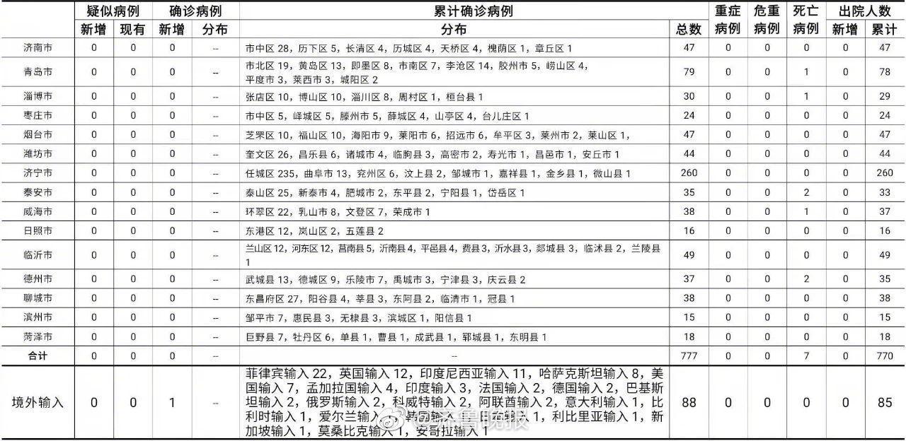 青岛市报告美国输入确诊病例1例图片
