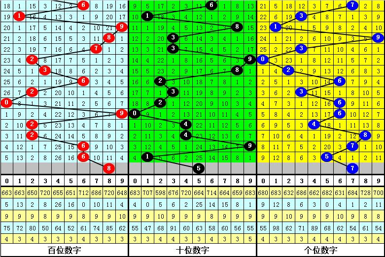 017期杨光福彩3D预测奖号:定位直选参考