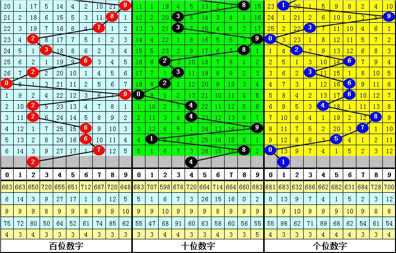 018期钟玄福彩3D预测奖号:奖号类型参考