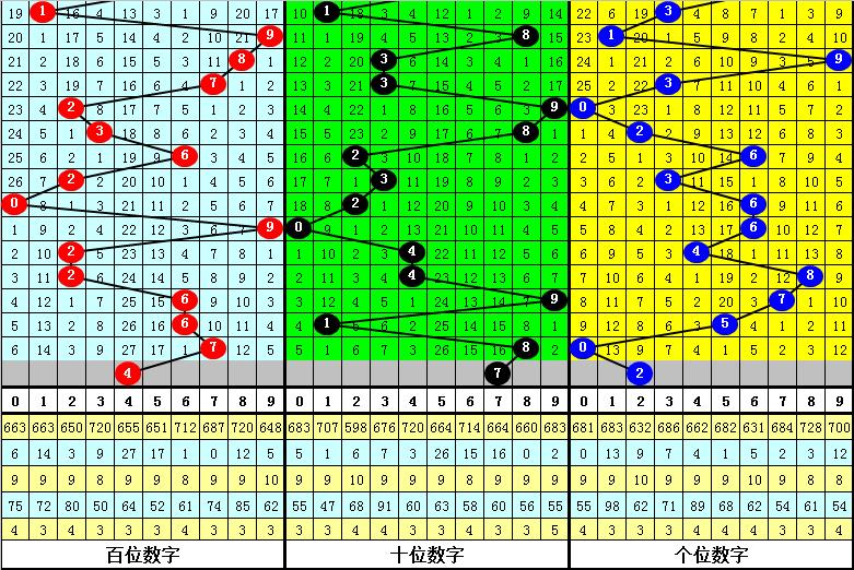 018期唐羽福彩3D预测奖号:组六6码参考