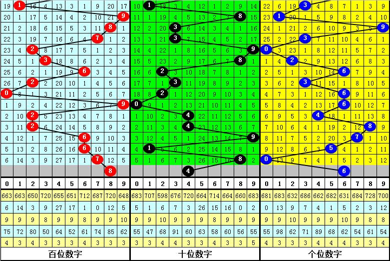 018期何尚福彩3D预测奖号:和值跨度分析