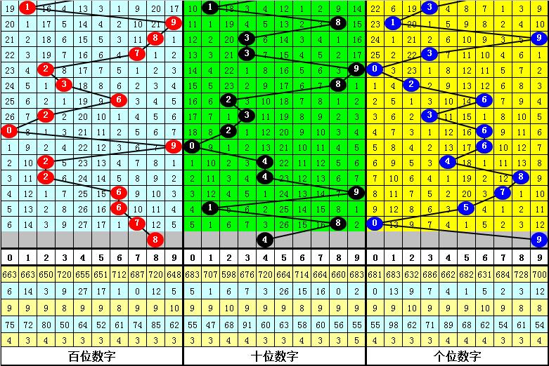 018期亦枫福彩3D预测奖号:直选杀两码参考