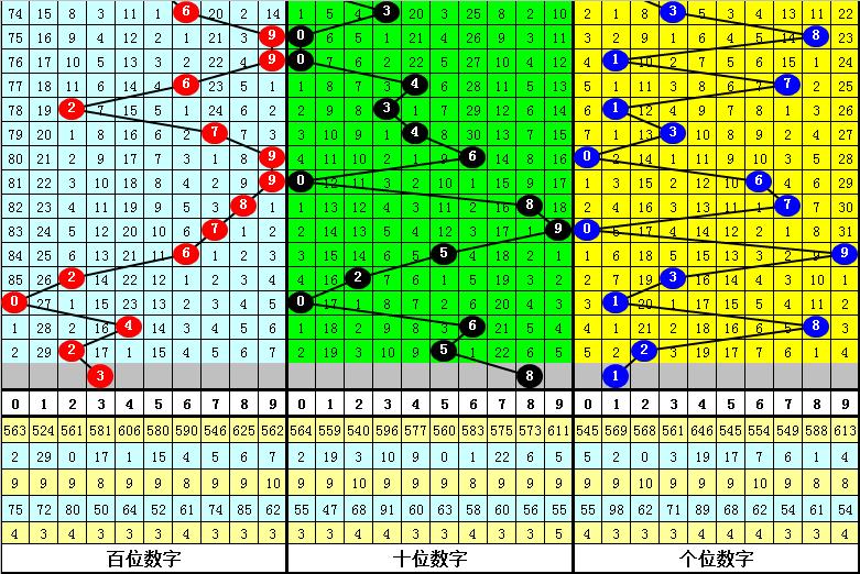020期李白石排列三预测奖号:组六6码参考