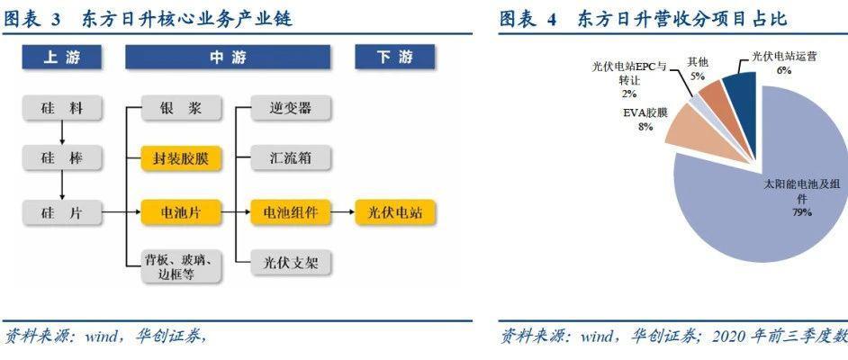 光伏组件全球领先,产能快速扩张——日升转债【华创固收丨周冠南团队】申购价值分析20210120