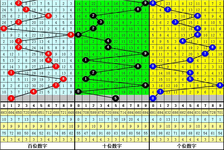 022期杨光福彩3D预测奖号:定位直选分析