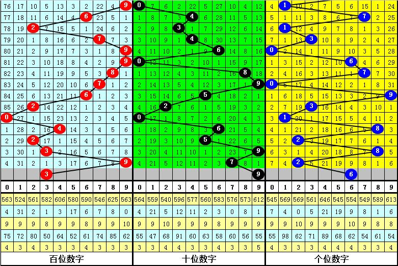 022期杨光排列三预测奖号:组选单注参考